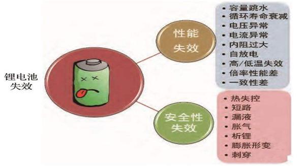 锂电干货  |锂电池失效原因!